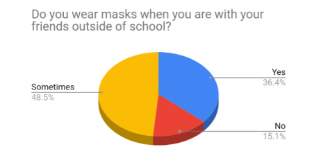 "Most students reported that they ""sometimes"" wear a mask when they are with their friends outside of school, while 36.4 percent indicated that they always do and 15.1 percent said they do not."